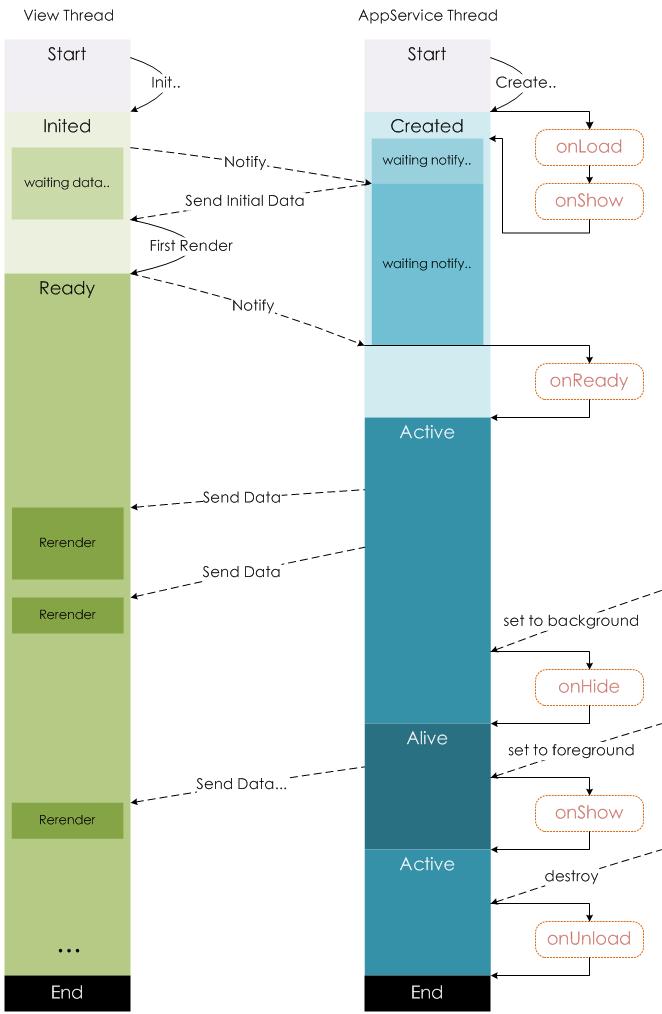 微信小程序 Page 生命周期
