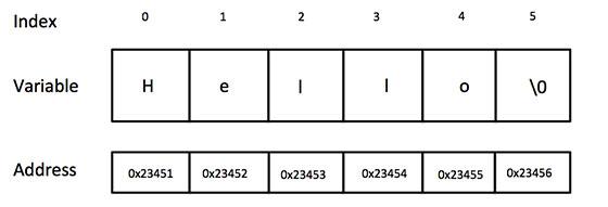 C/C++ 中的字符串表示